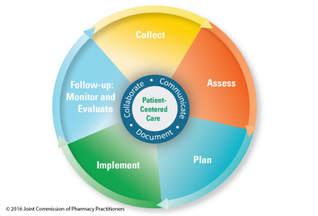 a diagram of the patient care process providing a visualization of the cyclical nature of the 5 components as they revolve around patient centered care.